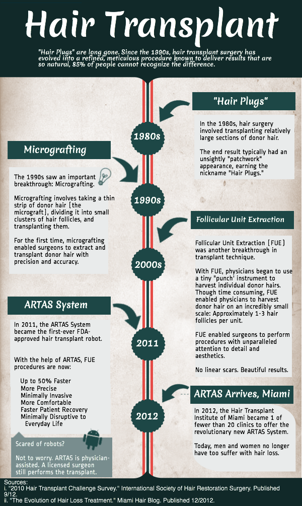 Free-Infographic-History-of-Hair-Transplant